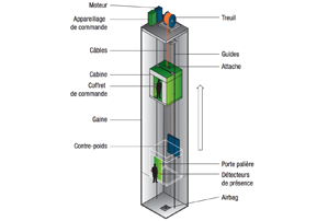 mini ascenseur prix best lyftboy mhp with mini ascenseur prix good ascenseur privatif with. Black Bedroom Furniture Sets. Home Design Ideas